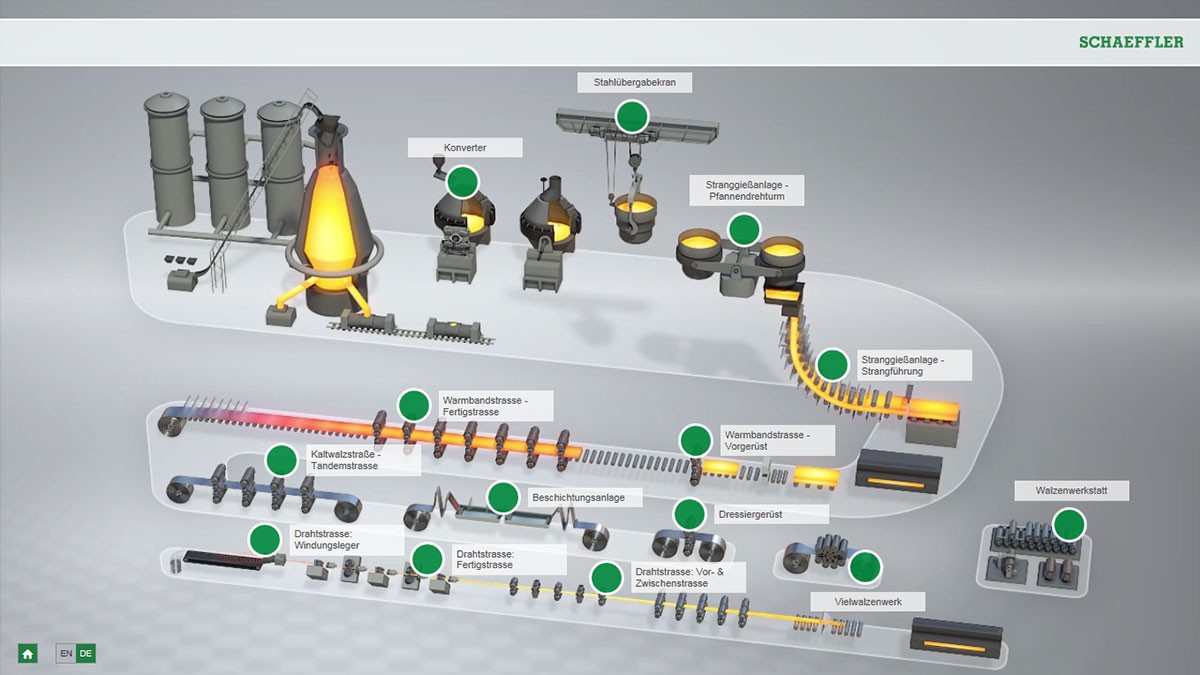 Interactive animation in steel production