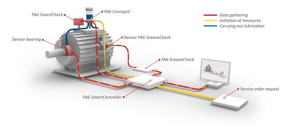 Electric Motor Grounding Detail