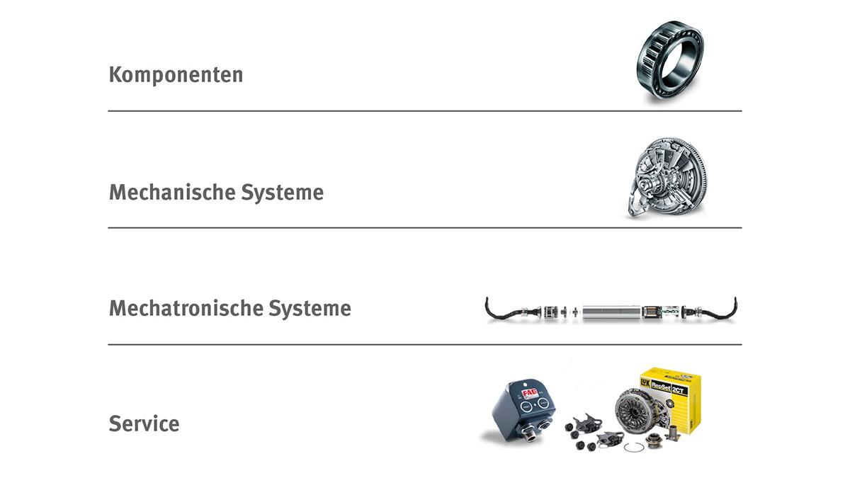 Komponenten, Mechanische Systeme, Mechatronische Systeme, Service