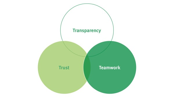 Transparency, trust, and teamwork