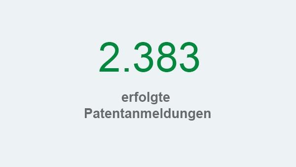 Schaeffler Nachhaltigkeitsbericht 2017, Handlungsfeld Kunden und Produkte, Kennzahl: Patentanmeldungen
