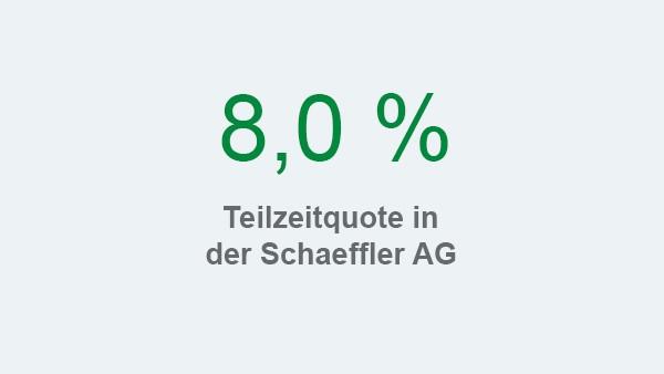 Schaeffler Nachhaltigkeitsbericht 2017, Handlungsfeld Mitarbeiter und Gesellschaft, Kennzahl: Teilzeitquote