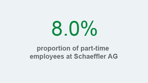 Schaeffler sustainability report 2017, field of action employees and society, key figure: