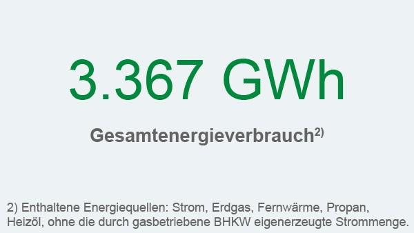 Schaeffler Nachhaltigkeitsbericht 2017, Handlungsfeld Umwelt und Energie, Kennzahl: Energieverbrauch