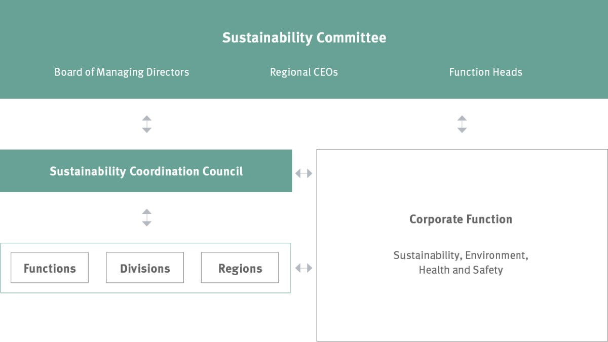 Nachhaltigkeitsorganisation bei Schaeffler