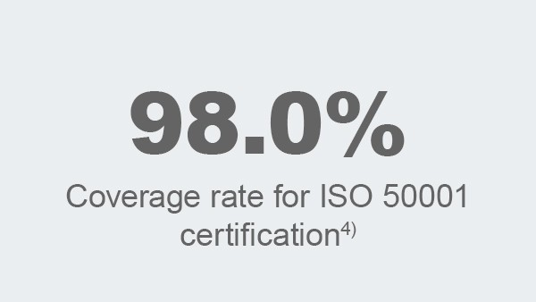 Coverage rate of ISO 50001-certification