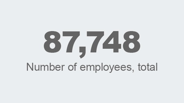 Number of employees, total