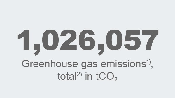 Greenhouse gas emissions, total