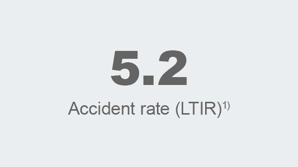 Injury Rate (LTIR)