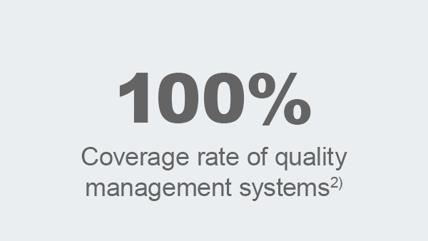 Coverage rate of quality management systems