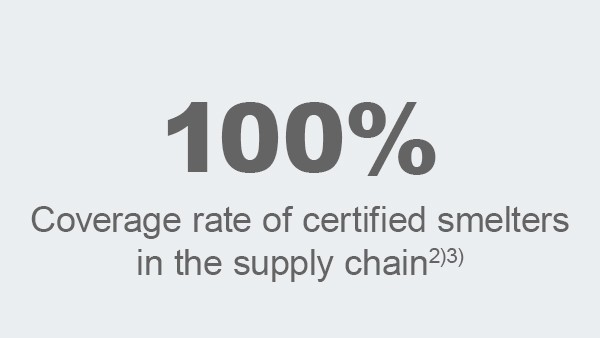 Degree of coverage of certified melts in the supply chain