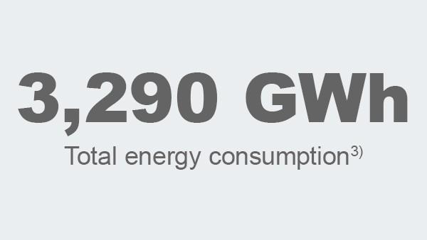 Total energy consumption
