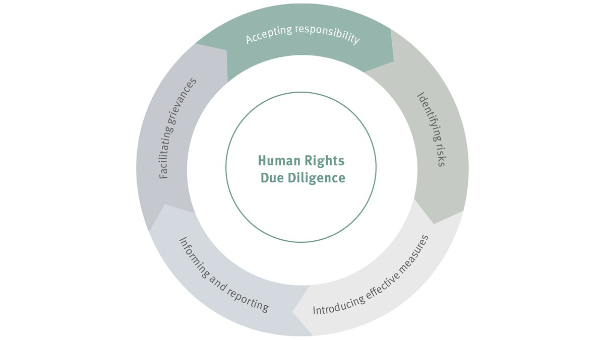 Sustainability at Schaeffler: Human Rights Due Diligence