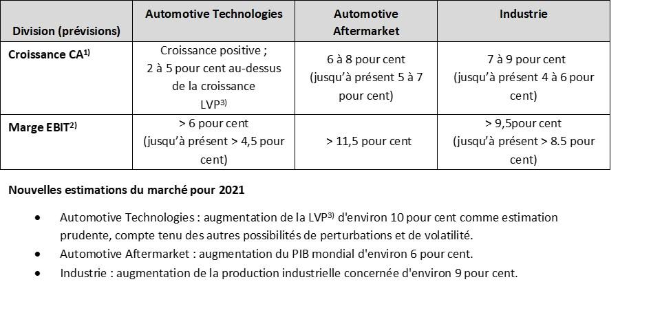 Les prévisions pour les trois divisions ont été ajustées à compter du 11 mai 2021, comme suit :