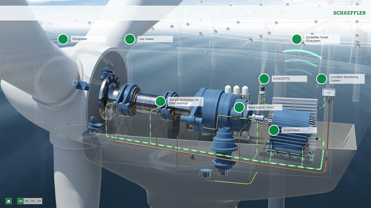 Interactive animation: Wind Power Predictive Maintenance