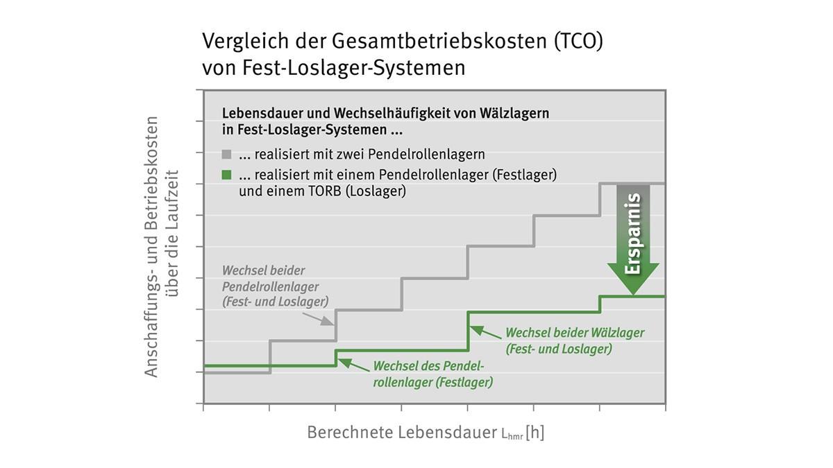 Skjematisk fremstilling av reservedelskostnadene for et system med styrelager-løslager med TORB sammenliknet med en konvensjonell løsning.