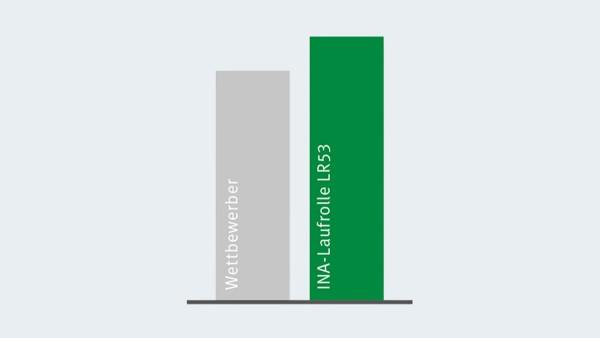 Sammenlikning av det dynamiske bæretallet til X-life-løperullene med den nest beste konkurrenten.