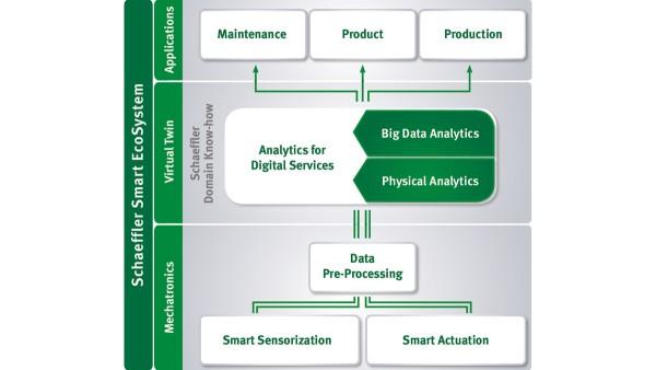 Schaeffler Smart EcoSystem: Added value for machine manufacturers and operators