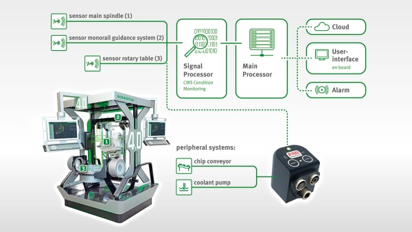 Condition analyses and predictions for machine tool components
