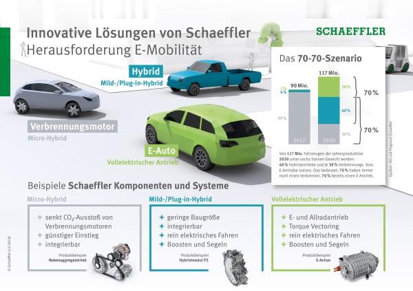 Innovative Lösungen von Schaeffler: Herausforderung E-Mobilität