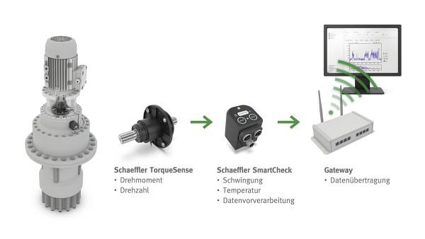 Das TorqueTracking-System lässt sich als kompakte, autarke Nachrüst-Lösung für Getriebehersteller einfach in die Gesamtanwendung integrieren.