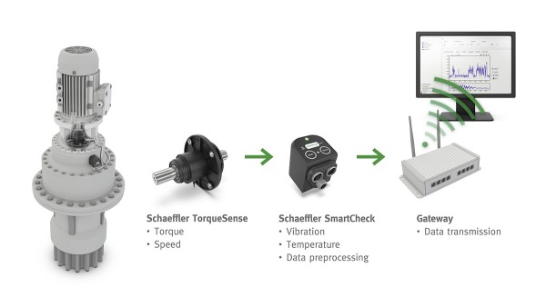 The TorqueTracking system can easily be integrated into the overall application as a compact, independent retrofit solution for gearbox manufacturers.