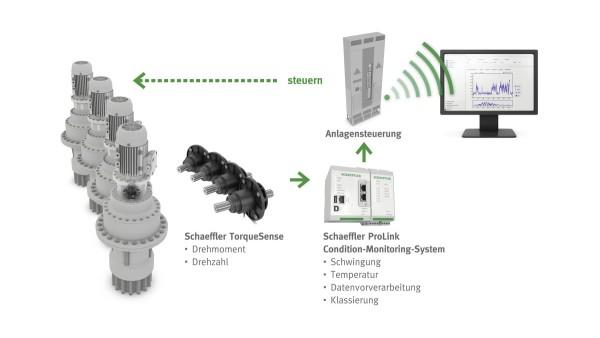 Je nach Anforderung kann das flexible TorqueTracking-System auch in die Anlagensteuerung integriert werden.