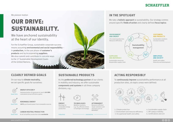 Info graphic: Our drive. Sustainability