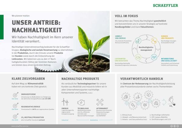 Unser Antrieb: Nachhaltigkeit