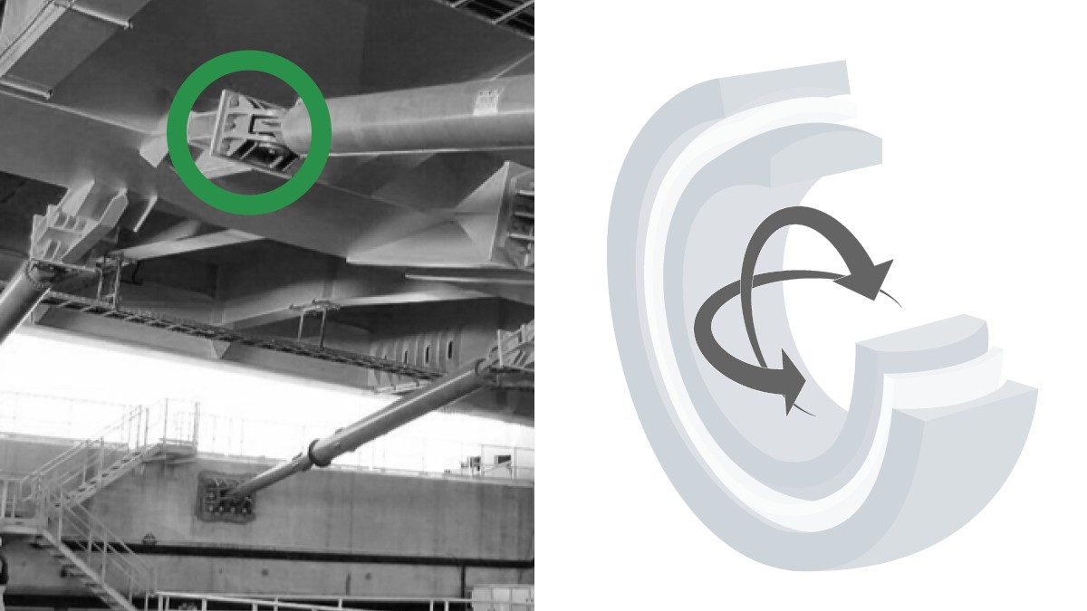 To limit the forces of dynamic motion up to and including earthquakes in bridges and other architectural structures, large-size shock absorbers are used as well. They are suspended from Schaeffler's radial spherical plain bearings.