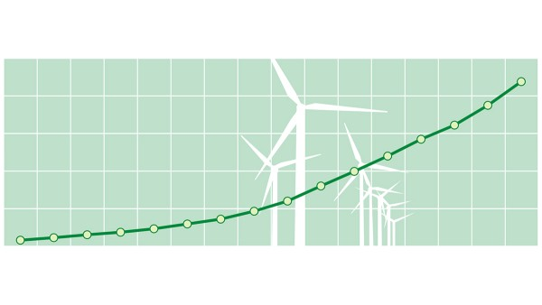 The installed output of wind turbines has risen significantly since 2000: At the end of 2015, the worldwide installed wind energy output was 432,419 MW. (source: GWEC)