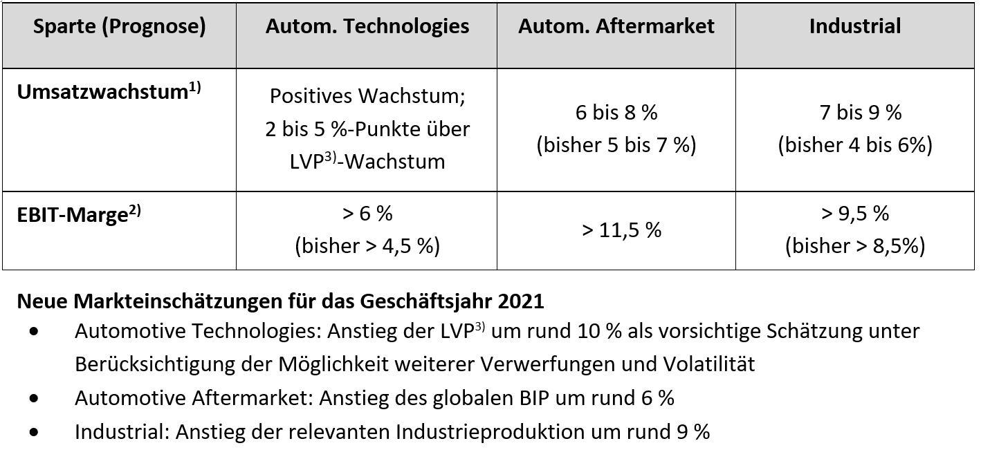 Für die drei Sparten wurde die Prognose mit Wirkung vom 11. Mai 2021 – wie folgt – angepasst: