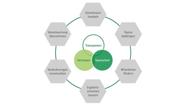 Sechs Leitlinien begleiten uns im Alltag: Gemeinsam handeln – Teams befähigen – Mitarbeiter fördern – Ergebnisorientiert steuern – Veränderungen vorantreiben – Verantwortung übernehmen