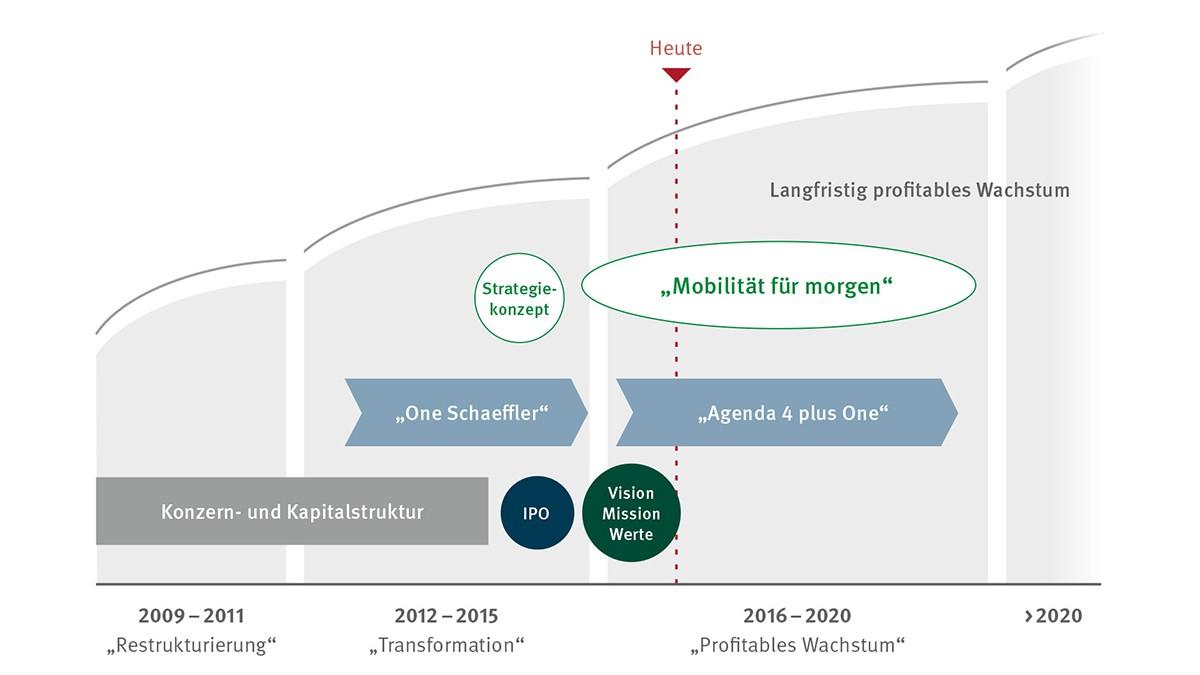 Chronologie Schaeffler Gruppe 2009 – 2016
