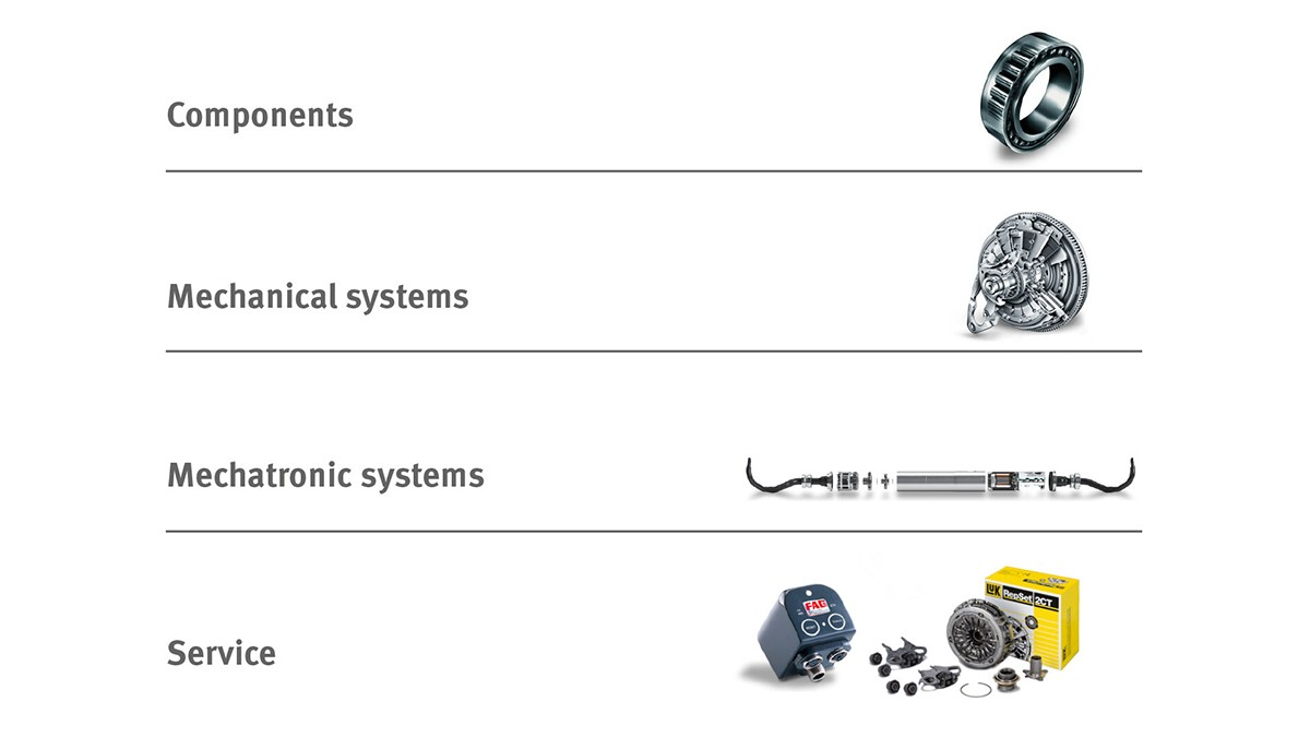 Components, Mechanical systems, Mechatronic systems, Service