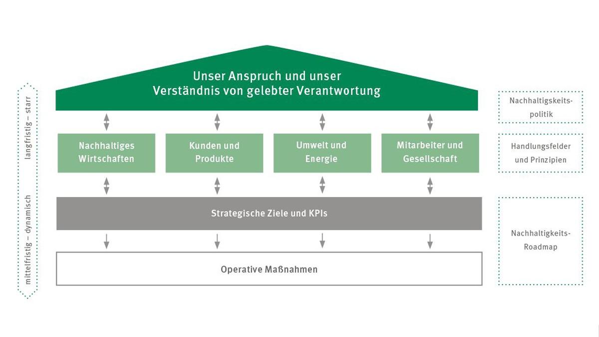 Die Nachhaltigkeitsstrategie und -organisation verankert den Nachhaltigkeitsanspruch unserer Konzernstrategie im Unternehmen. Sie besteht aus statischen (langfristigen) und dynamischen (mittelfristigen) Elementen.