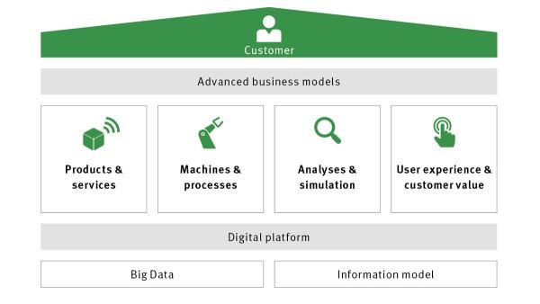 Digital Agenda: Four building blocks reflect the central digital business scenarios in which Schaeffler will continue to develop.