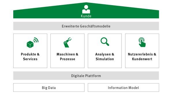 Digitale Agenda: Vier Bausteine bilden die zentralen digitalen Geschäftsszenarien ab, in denen sich Schaeffler weiterentwickeln wird.