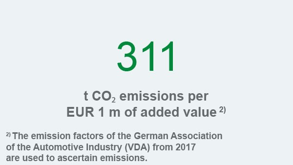 Schaeffler sustainability report 2017, field of action environment and energy, key figure: