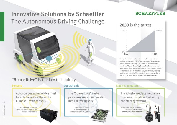 Innovative Solutions by Schaeffler: The Autonomous Driving Challenge