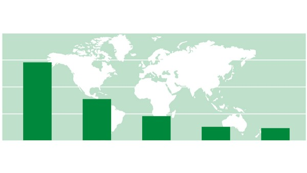 China ist der größte Markt mit den größten Wachstumsraten. Die Grafik zeigt die Top 5-Länder im Hinblick auf installierte Leistung von Windkraftanlagen: China, USA, Deutschland, Indien, Spanien (Quelle: GWEC)